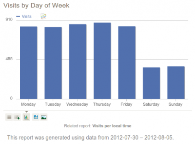 Visits by Day of the Week