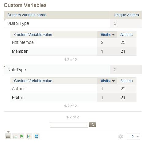 custom-variables-piwik