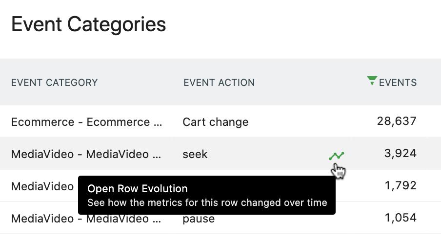 Event Tracking Row Evolution Link