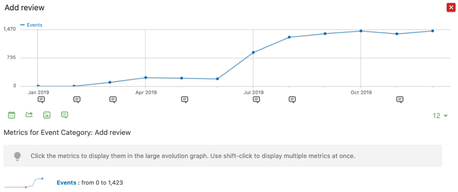 Event Tracking Row Evolution Graph