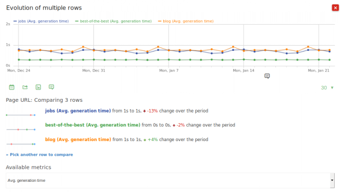 Comparing Site speed and load time of three websites over time
