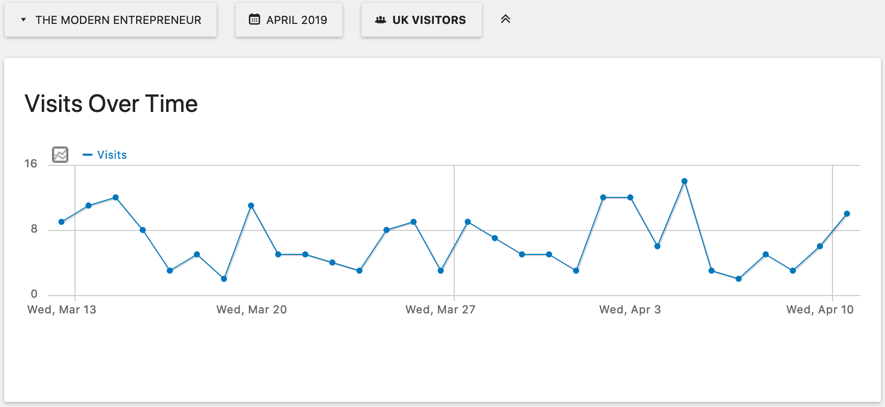 Segment Visits Over Time